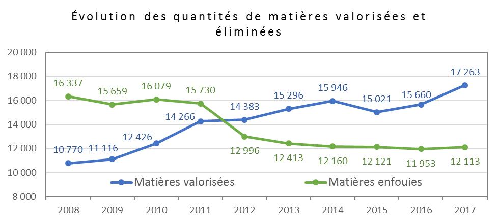 graphique Mat. res.